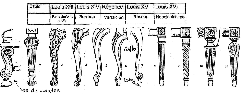 Silla Cabriolet Taller Y Medio # Muebles Luis Xv Caracteristicas
